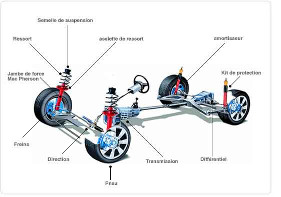 Amortisseur voiture : Bilan & Diagnostique complet chez ...